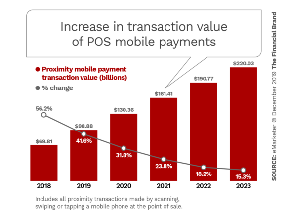 Increase in transaction value of POS mobile payments