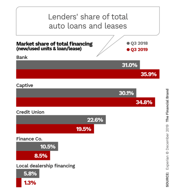 Lenders share of total auto loans and leases