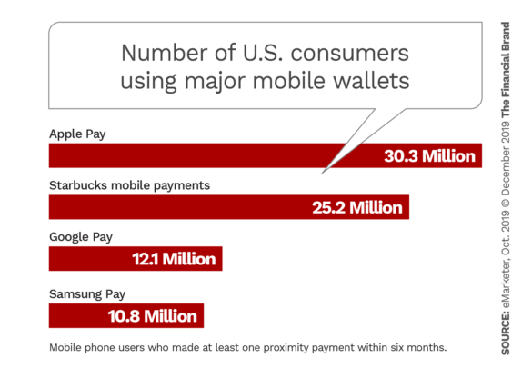 Number of United States consumers using major mobile wallets