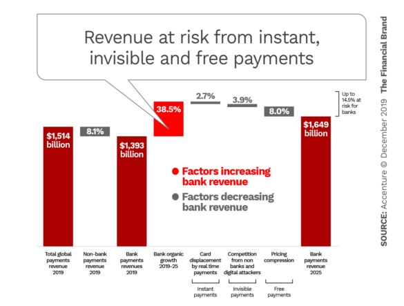 Revenue at risk from instant invisible and free payments
