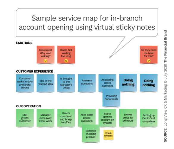 Sample service map for in-branch account opening using virtual sticky notes