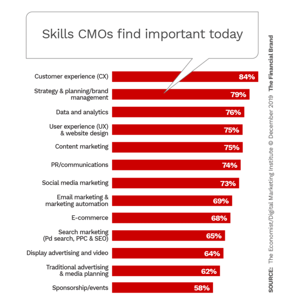 Skill CMOs find important today