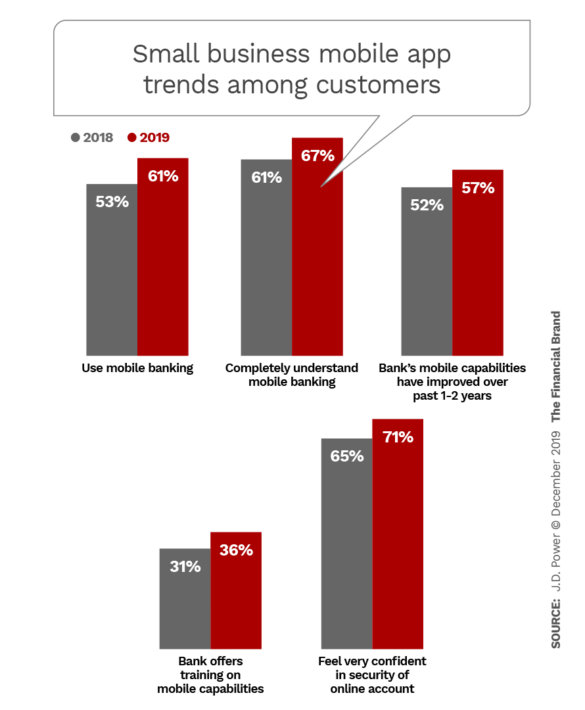 Small business mobile app trends among customers