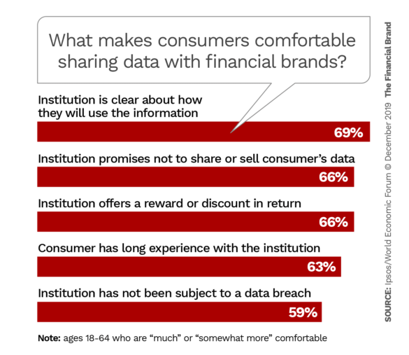 What makes consumers comfortable sharing data with financial brands