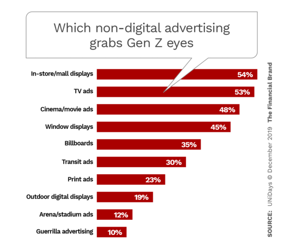 Which non-digital advertising grabs Gen Z eyes