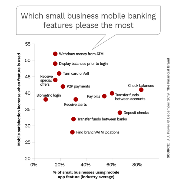 Which small business mobile banking features please the most