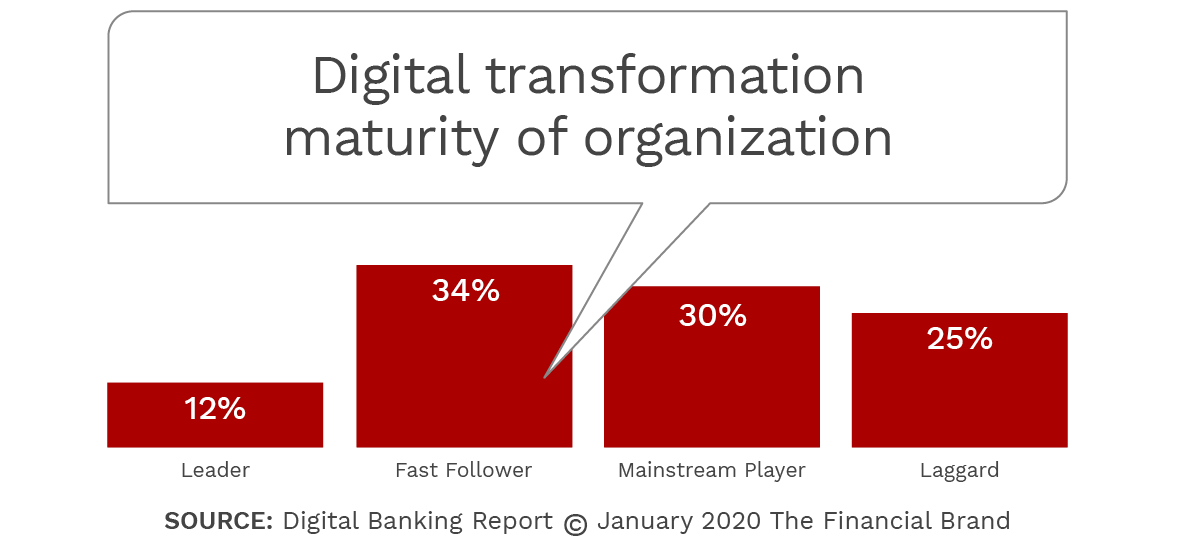 Most Digital Banking Transformation Efforts Are Stalled: Here's Why