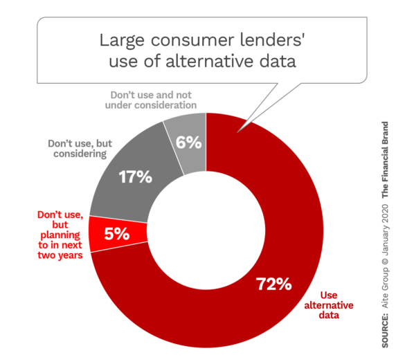 Large consumer lenders use of alternative data