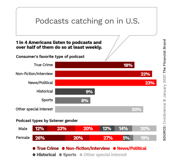 Podcasts catching on in US