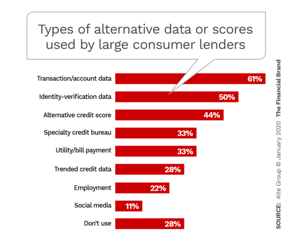 Types of alternative data or scores used by large consumer lenders