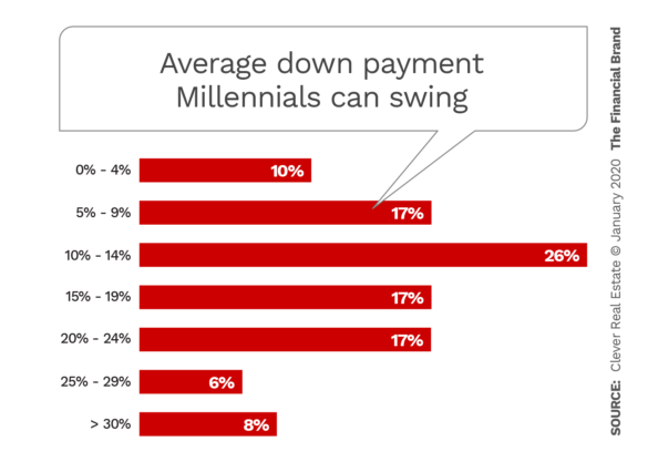 Average down payments Millennials can swing