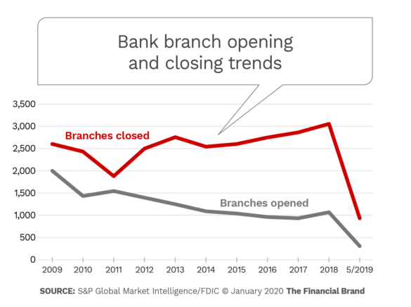 Bank branch opening and closing trends