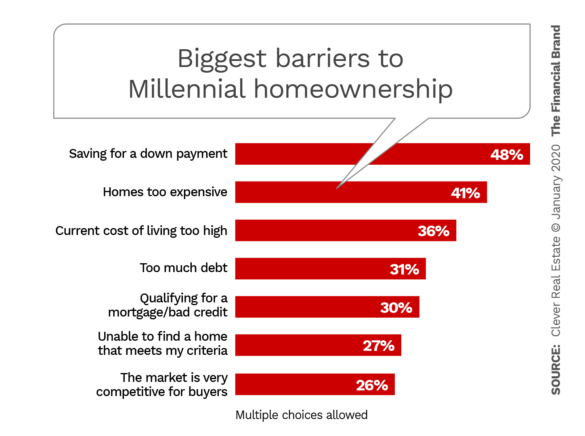 Biggest barriers to Millennial homeownership