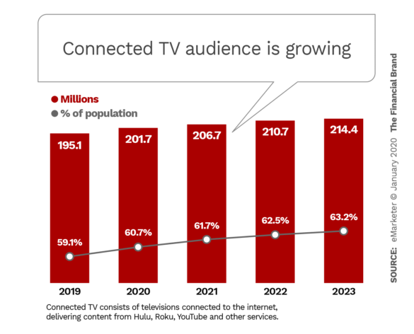 Connected TV audience is growing
