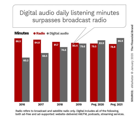 Digital audio daily listening minutes surpasss broadcast radio