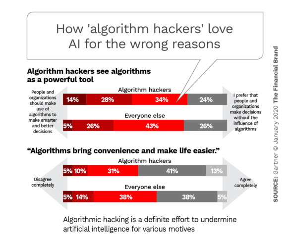 How algorithm hackers love AI for the wrong reasons