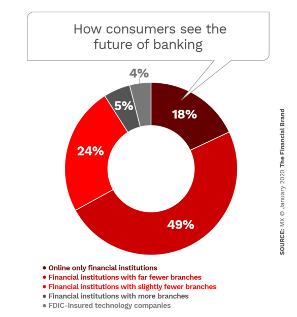 How consumers see the future of banking