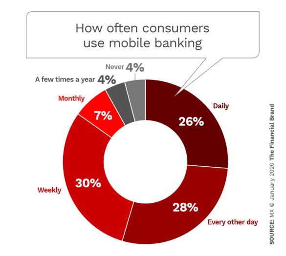 How often consumers use mobile banking