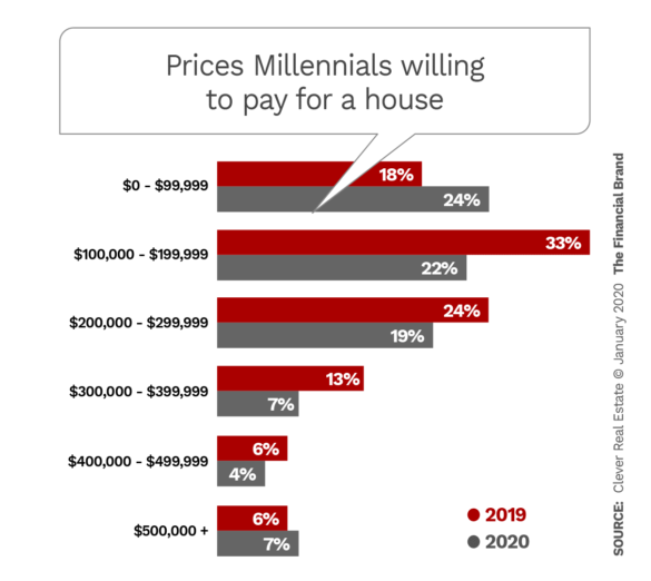 Prices Millennials willing to pay for a house