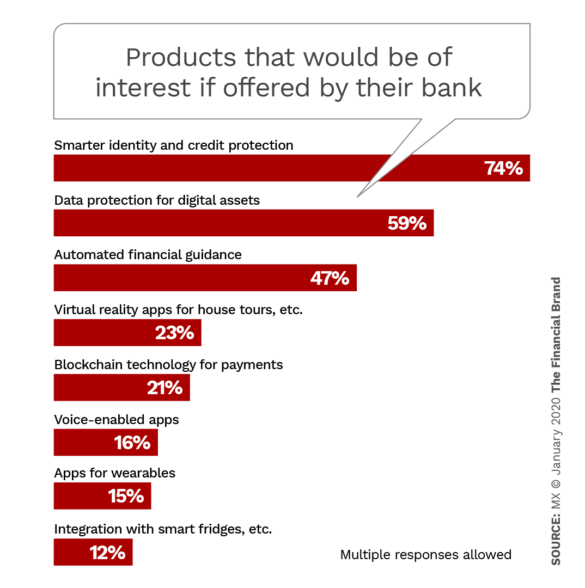 Products that would be of interest if offered by their banking provider