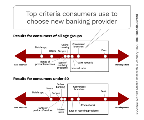 Top criteria consumers use to choose new banking provider