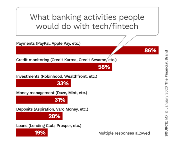 What banking activities people would do with tech fintech
