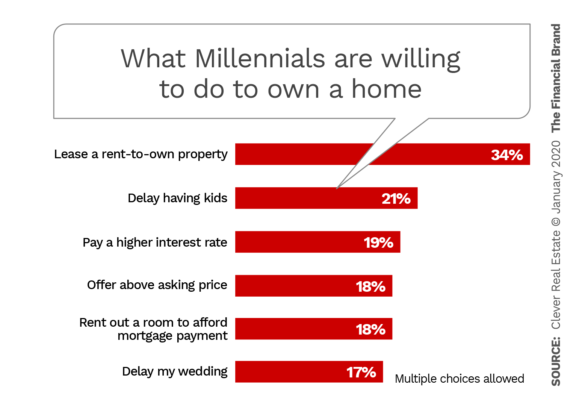 What Millennials are willing to do to own a home