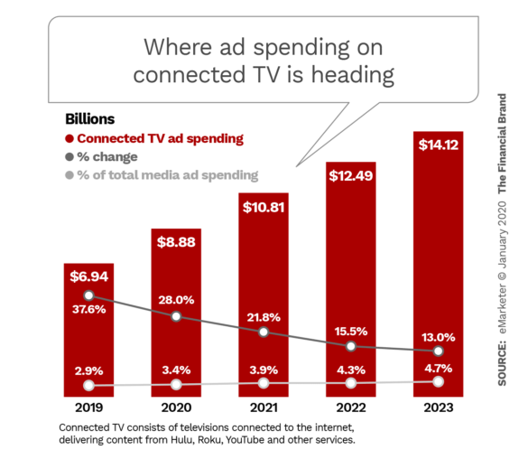 Where ad spending on connected TV is heading