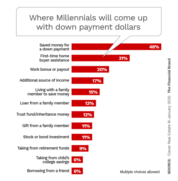 Where Millennials will come up with down payment dollars