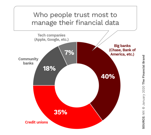 Who people trust most to manage their financial data