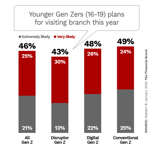 Younger Gen Zers 19-19 plans for visiting branch this year