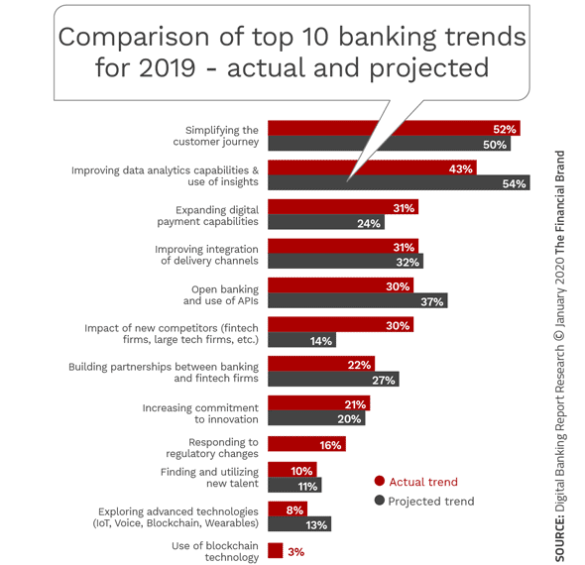 Comparison of top 10 banking trends for 2019 - actual and projected