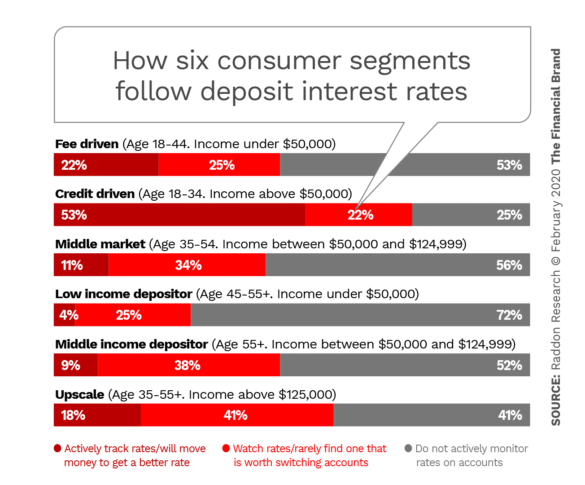 How six consumer segments follow deposit interest rates