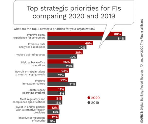 Top strategic priorities for FIs comparing 2020 and 2019