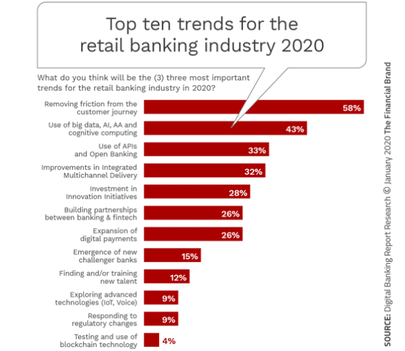 Top ten trends for the retail banking industry 202