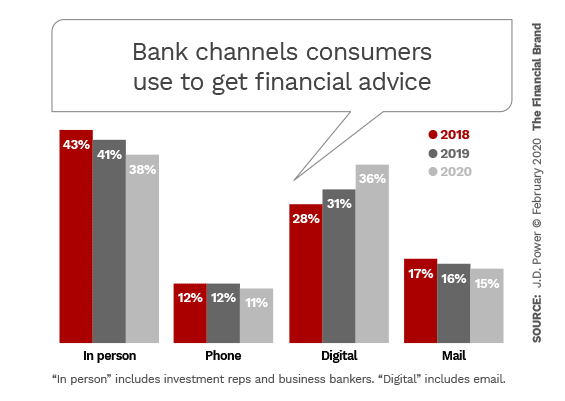 Bank channels consumers use to get financial advice