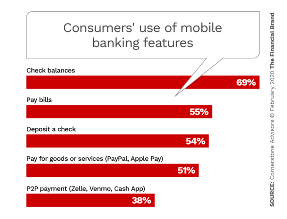 Consumers use the mobile banking features