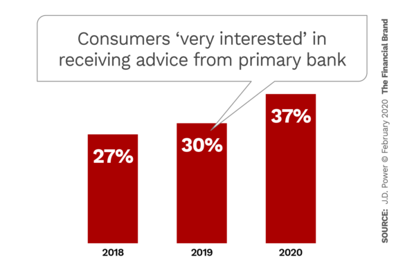 Consumers very interested in receiving advice from primary bank