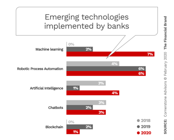 Emerging technologies implemented by banks