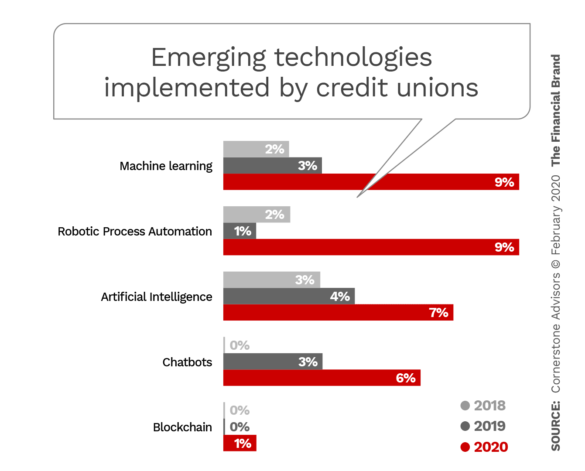 Emerging technologies implemented by credit unions