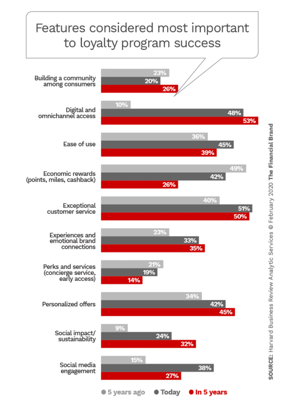 Features considered most important to loyalty program success