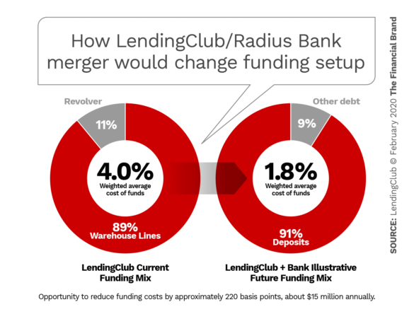 How LendingClub Radius Bank merger would change funding setup