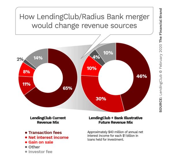 How LendingClub Radius Bank merger would change revenue sources