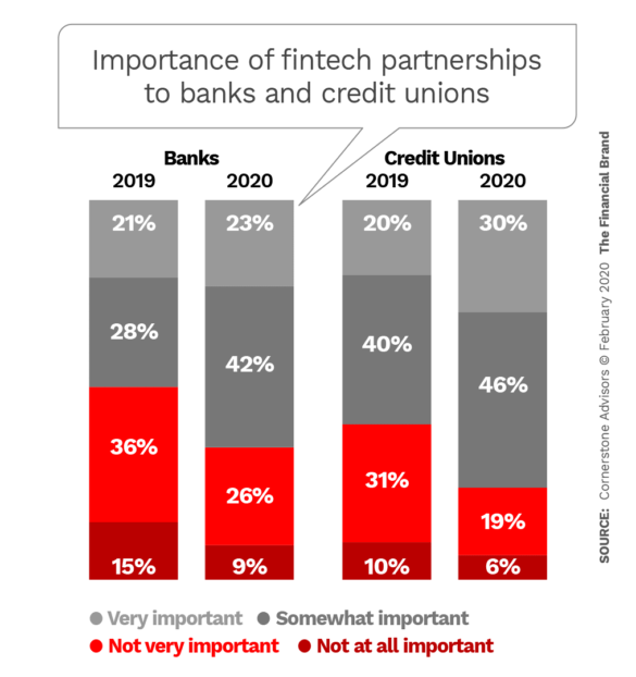 Importance of fintech partnerships to banks and credit unions