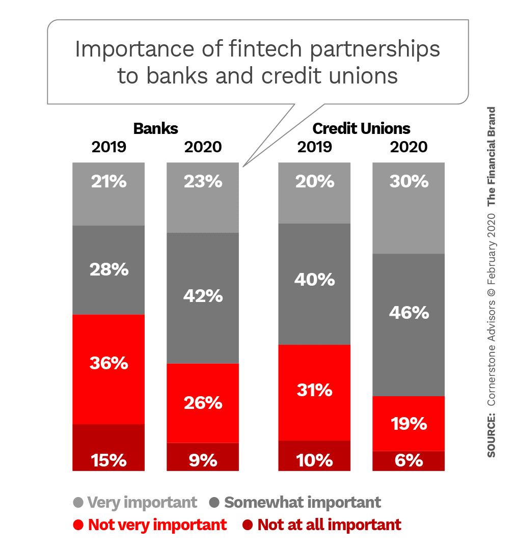 Fintech Deals Seen As Innovation Shortcut By Financial Institutions