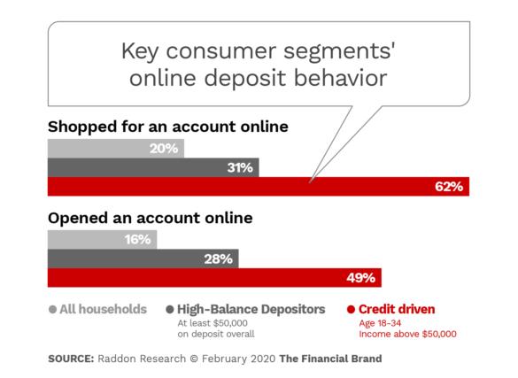 Key consumer segments online deposit behavior