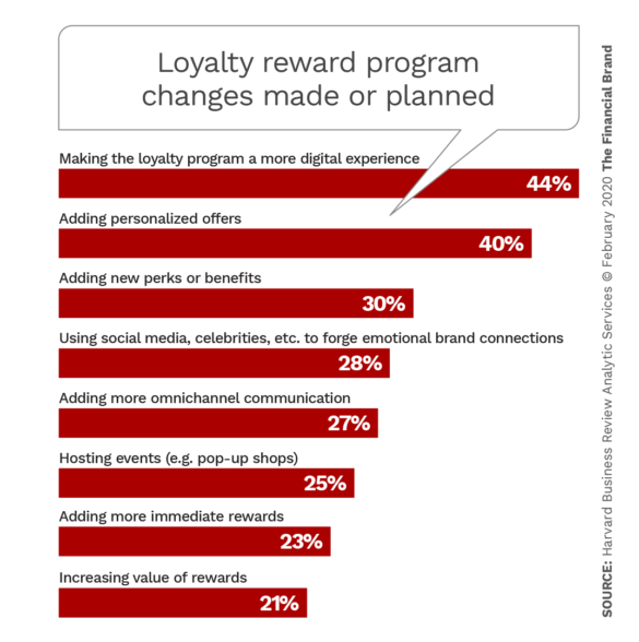Loyalty reward program changes made or planned