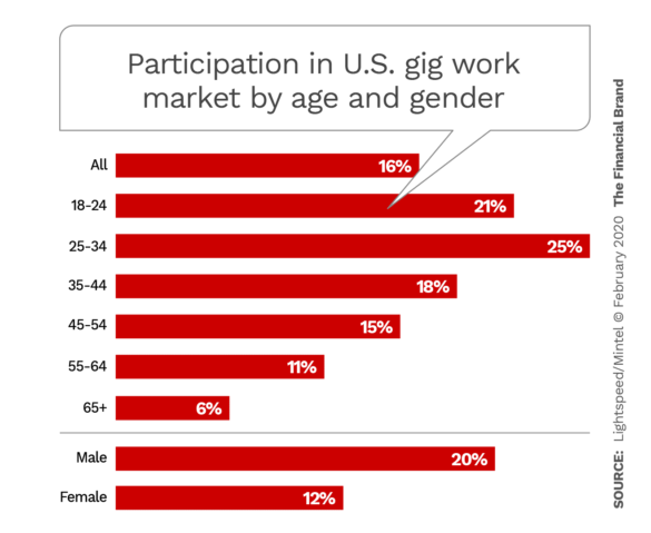 Participation in United States gig work market by age and gender