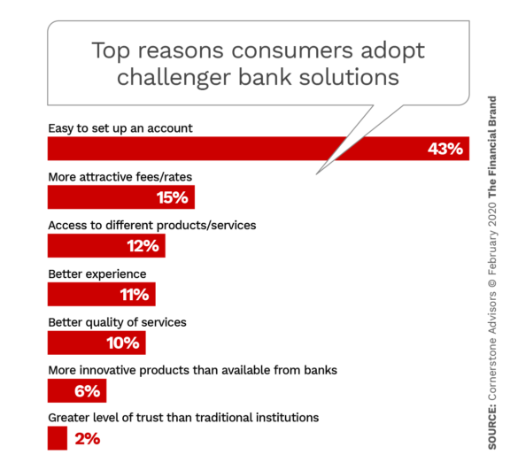 Top reasons consumers adopt challenger bank solutions