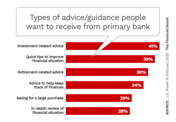 Types of advice guidance people want to receive from primary bank